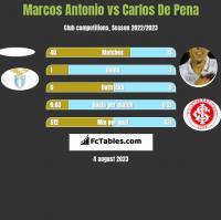 Marcos Antonio vs Carlos De Pena h2h player stats