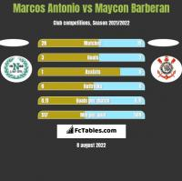 Marcos Antonio vs Maycon Barberan h2h player stats