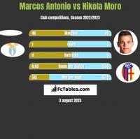 Marcos Antonio vs Nikola Moro h2h player stats