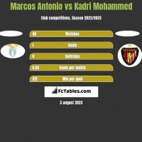 Marcos Antonio vs Kadri Mohammed h2h player stats