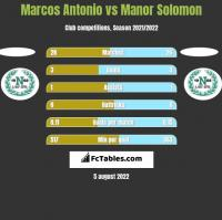 Marcos Antonio vs Manor Solomon h2h player stats