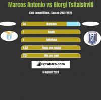 Marcos Antonio vs Giorgi Tsitaishvili h2h player stats