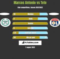 Marcos Antonio vs Tete h2h player stats