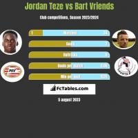 Jordan Teze vs Bart Vriends h2h player stats
