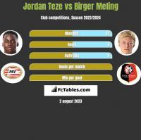 Jordan Teze vs Birger Meling h2h player stats