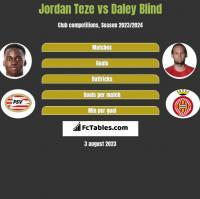 Jordan Teze vs Daley Blind h2h player stats