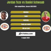 Jordan Teze vs Daniel Schwaab h2h player stats