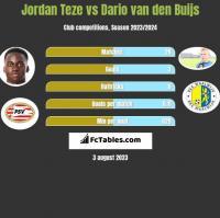 Jordan Teze vs Dario van den Buijs h2h player stats