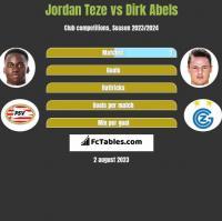 Jordan Teze vs Dirk Abels h2h player stats