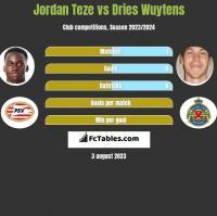 Jordan Teze vs Dries Wuytens h2h player stats