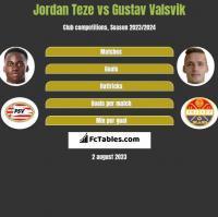 Jordan Teze vs Gustav Valsvik h2h player stats