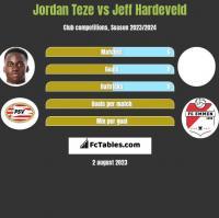 Jordan Teze vs Jeff Hardeveld h2h player stats
