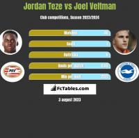 Jordan Teze vs Joel Veltman h2h player stats