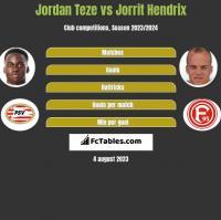 Jordan Teze vs Jorrit Hendrix h2h player stats