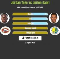 Jordan Teze vs Jurien Gaari h2h player stats