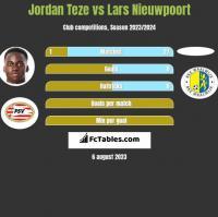 Jordan Teze vs Lars Nieuwpoort h2h player stats