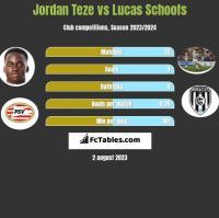 Jordan Teze vs Lucas Schoofs h2h player stats