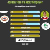 Jordan Teze vs Nick Viergever h2h player stats