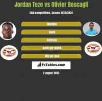 Jordan Teze vs Olivier Boscagli h2h player stats