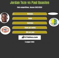 Jordan Teze vs Paul Quasten h2h player stats