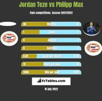 Jordan Teze vs Philipp Max h2h player stats