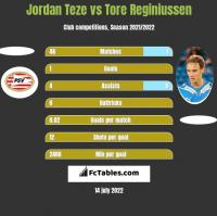 Jordan Teze vs Tore Reginiussen h2h player stats