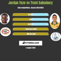 Jordan Teze vs Trent Sainsbury h2h player stats
