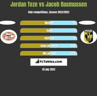 Jordan Teze vs Jacob Rasmussen h2h player stats