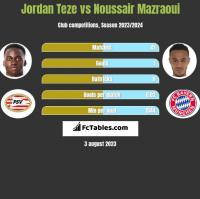 Jordan Teze vs Noussair Mazraoui h2h player stats