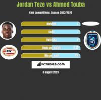 Jordan Teze vs Ahmed Touba h2h player stats