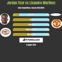 Jordan Teze vs Lisandro Martinez h2h player stats