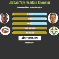 Jordan Teze vs Mats Knoester h2h player stats