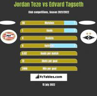 Jordan Teze vs Edvard Tagseth h2h player stats