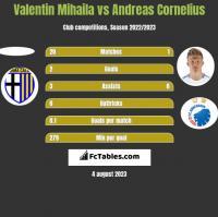 Valentin Mihaila vs Andreas Cornelius h2h player stats