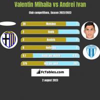Valentin Mihaila vs Andrei Ivan h2h player stats