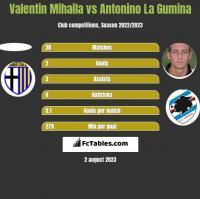 Valentin Mihaila vs Antonino La Gumina h2h player stats