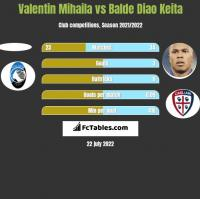 Valentin Mihaila vs Balde Diao Keita h2h player stats