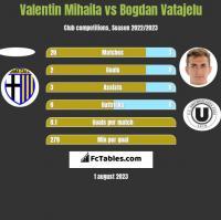 Valentin Mihaila vs Bogdan Vatajelu h2h player stats