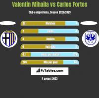 Valentin Mihaila vs Carlos Fortes h2h player stats