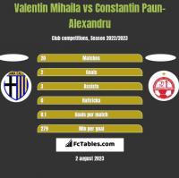 Valentin Mihaila vs Constantin Paun-Alexandru h2h player stats