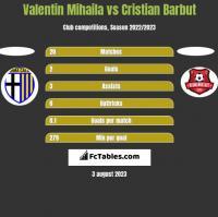 Valentin Mihaila vs Cristian Barbut h2h player stats
