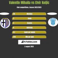 Valentin Mihaila vs Elvir Koljic h2h player stats