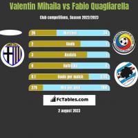 Valentin Mihaila vs Fabio Quagliarella h2h player stats