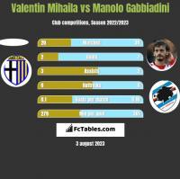 Valentin Mihaila vs Manolo Gabbiadini h2h player stats