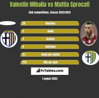 Valentin Mihaila vs Mattia Sprocati h2h player stats