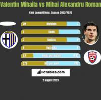 Valentin Mihaila vs Mihai Alexandru Roman h2h player stats