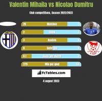 Valentin Mihaila vs Nicolao Dumitru h2h player stats