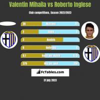 Valentin Mihaila vs Roberto Inglese h2h player stats