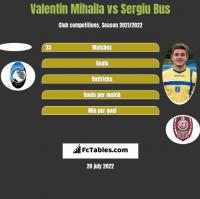 Valentin Mihaila vs Sergiu Bus h2h player stats