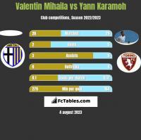 Valentin Mihaila vs Yann Karamoh h2h player stats